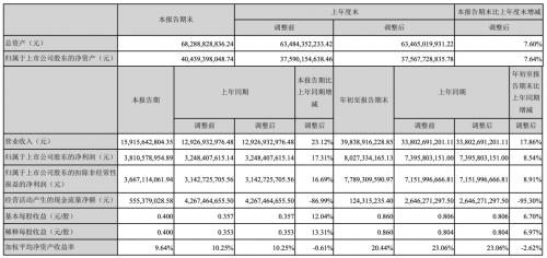 海康威视Q3存货金额增加71% 外币借贷增加929%