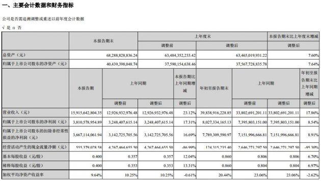海康威视2019年前三季度净利80.27亿元 同比增长8.54%