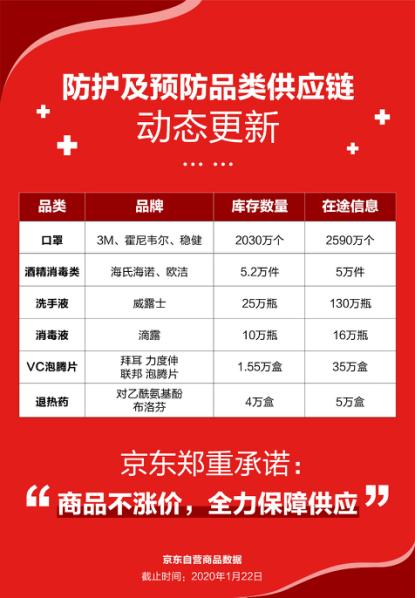 京东:1月19日至22日期间 平台口罩累计售出超过1.26亿