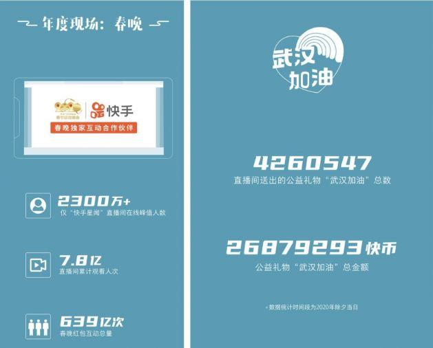 2019快手内容报告重磅发布:日活突破3亿 点赞量