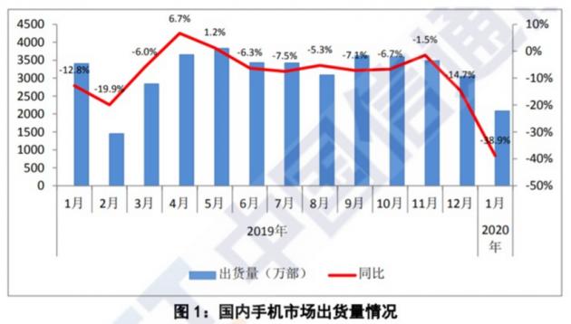 「手机」中国信通院:1月国内手机出货量同比下降38.9%
