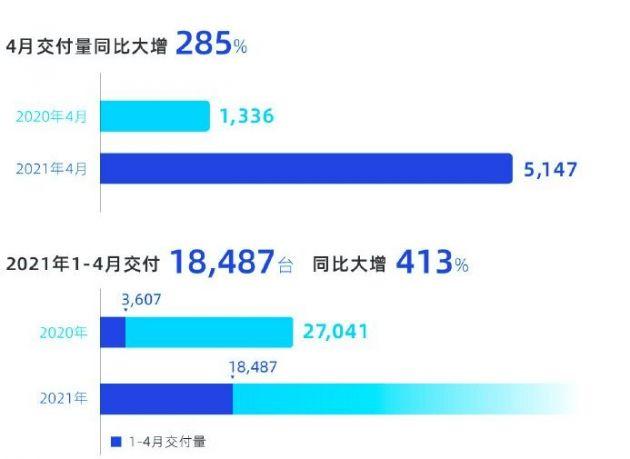 汽车 小鹏汽车4月交付量5147台 同比增长285%